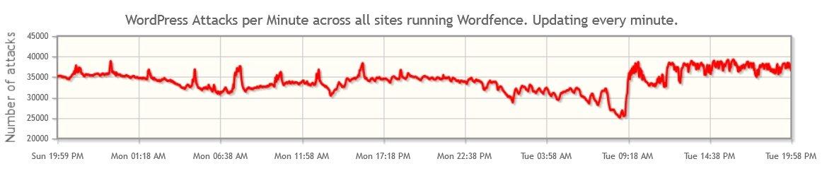 wordpress-attacks