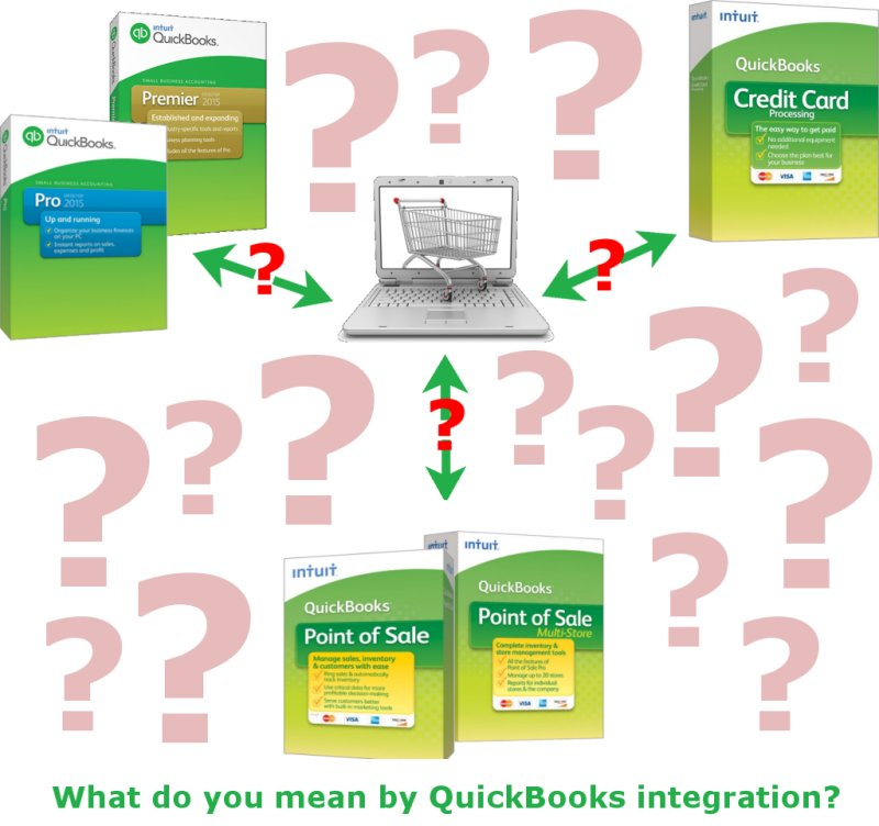 Quickbooks and Ecommerce Shopping Cart Software