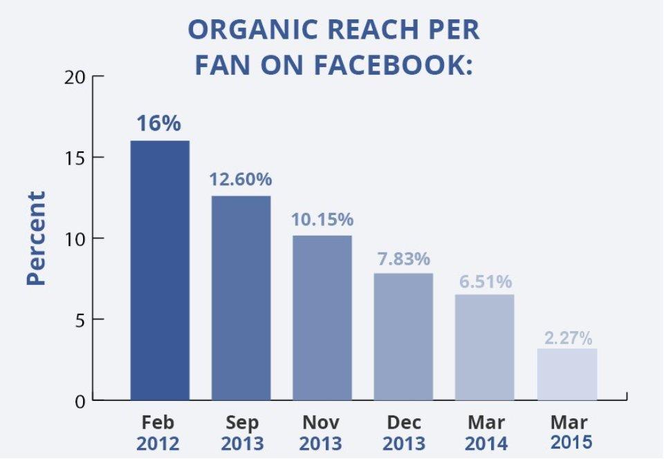 organic-reach