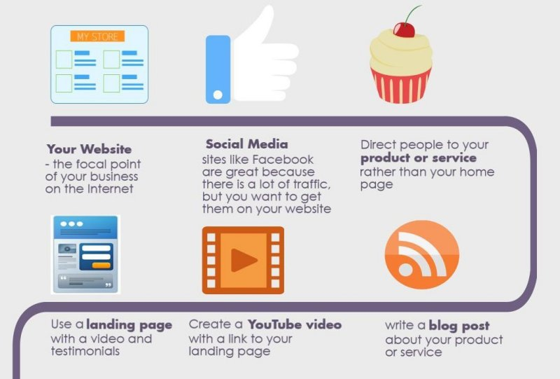 Simplified Steps to Online Marketing
