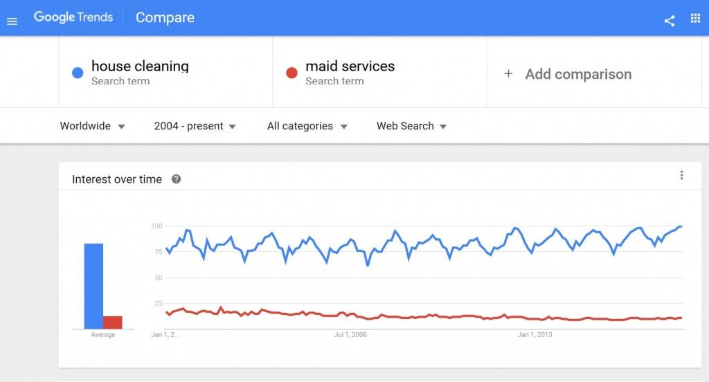 trends-compare