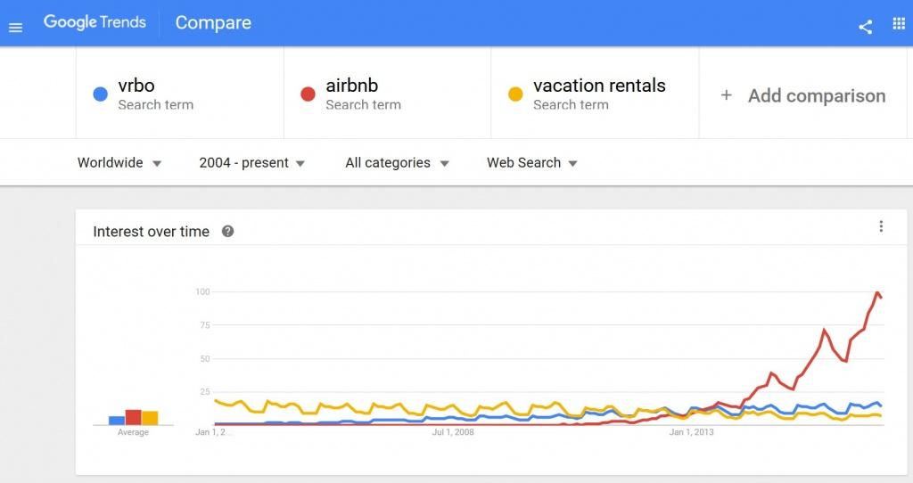 trends-compare3
