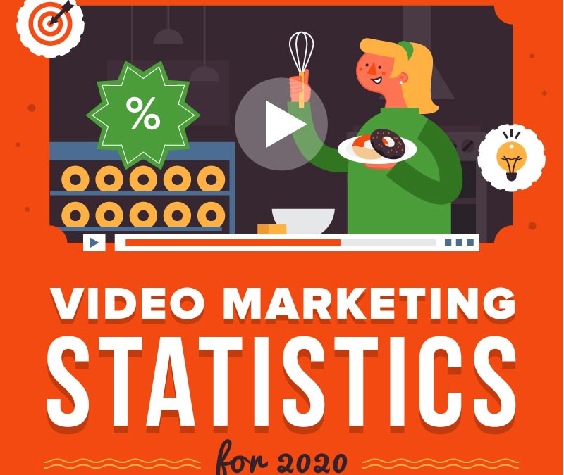 5 Reasons Why You Need to Leverage Video Marketing in 2020 and Beyond